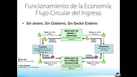 02 Macroeconomía: Flujo Circular del Ingreso   YouTube