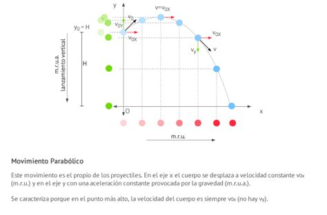 1.2.1 Tiro parabólico.   Física 1º Bachillerato