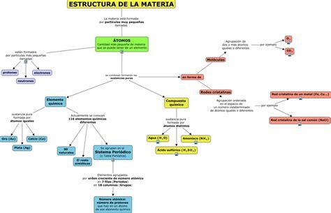 1 Estructura de la materia
