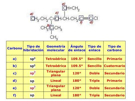 1 hibridacion isomeria[1][1]