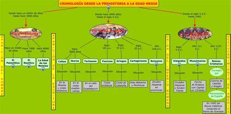 1. Historia y E/le : Cronología y verbos   spanishskypeclasses