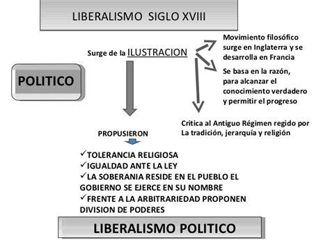 1 liberalismo economico y politico