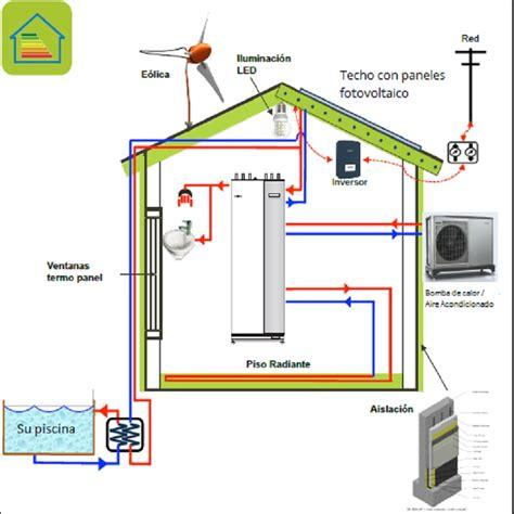 1. Su casa energía neutral con soluciones TecnoVerde ...