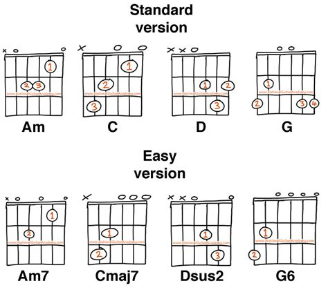10 Easy Songs on Guitar - National Guitar Academy