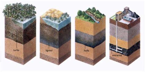 10. Los Carbones Naturales Y El Petróleo - Lessons - Tes Teach