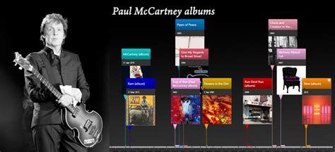 10 timelines of albums by the top selling bands of all ...