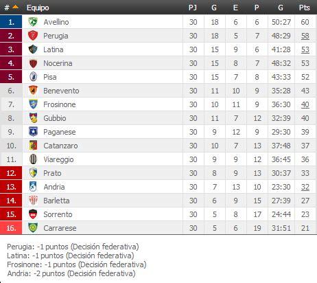 100% Calcio: Clasificaciones finales y goleadores de la ...