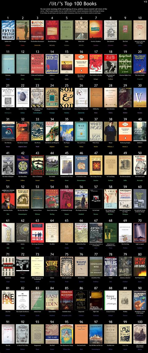 100 Must Read Books | TFE Times
