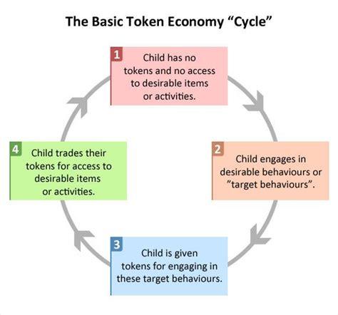 1000+ ideas about Token Economy on Pinterest   Aba, Autism ...