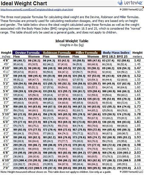 1000+ ideas about Weight Charts on Pinterest | Weight loss ...