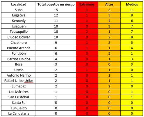 111 puestos de votación con riesgos electorales 2018 en ...