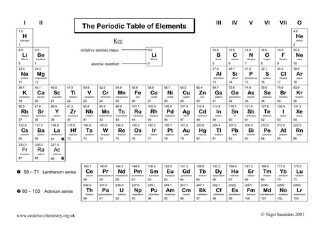 12 Best Images of Periodic Table Worksheets PDF - White ...
