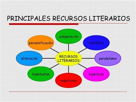 12 recursos interactivos sobre los recursos literarios ...