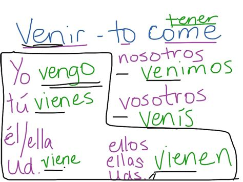 13 Best Images of Tener Conjugation Chart Spanish ...