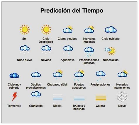 14 best images about METEOROLOGIA WEATHER on Pinterest ...