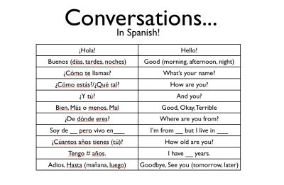 15 Best Images of Spanish Introductions And Greetings ...