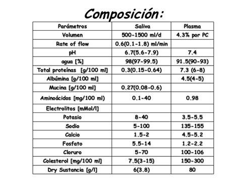 15. fisiología de glándulas salivales