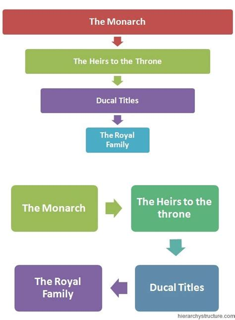 17 Best images about Royal Hierarchy on Pinterest ...