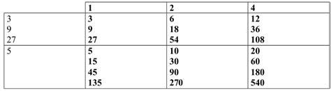 2.18.  Método para averiguar todos los divisores de un ...