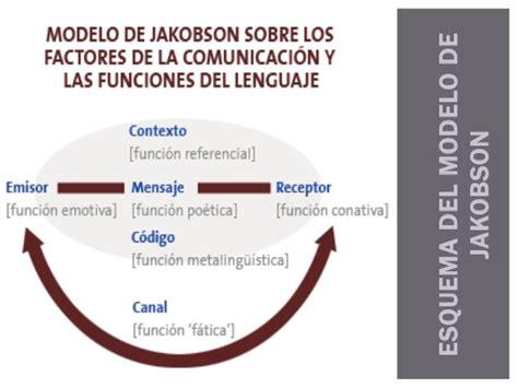 2. Funciones del lenguaje