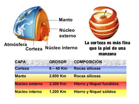 2. La Geosfera. Minerales y Rocas. | SOCIALES Y NATURALES ...