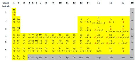 2. Número de oxidación