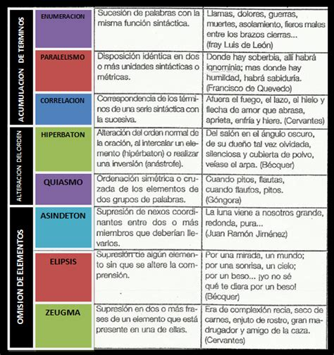 2.) Recursos Literarios - marvinblog