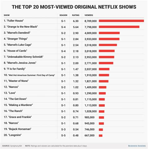20 most popular Netflix original shows: ratings - Business ...