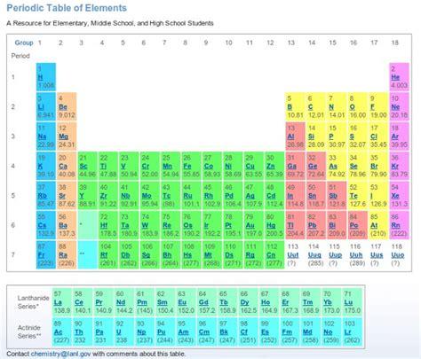 20 tablas periódicas de los elementos online y gratis para ...