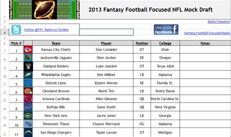 2013 Fantasy Football Focused Radio Mock Draft ...