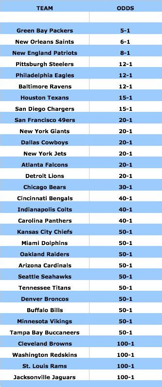 2013 Super Bowl Odds | TigerDroppings.com