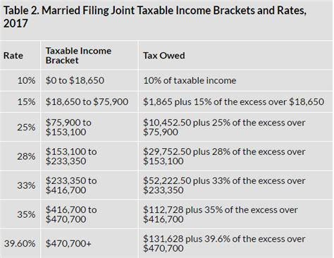 2017 2018 Tax Tables And 2017 2018 Federal Income Tax ...