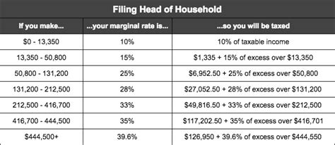 2017 federal income tax brackets and retirement ...