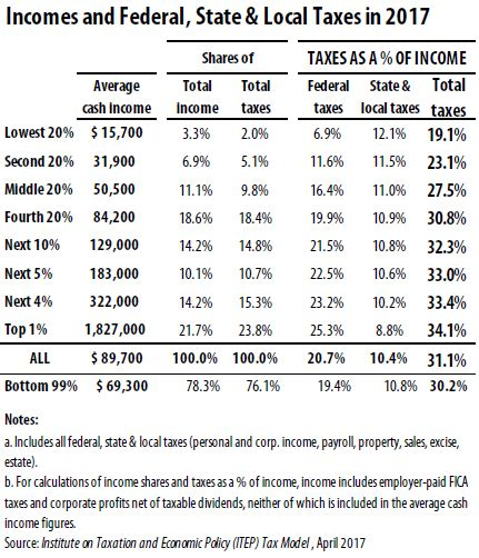 2017 Indiana State Income Tax Tables Pdf