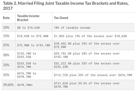 2017 IRS Federal Income Tax Brackets Breakdown Example ...