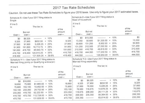 2017 Tax Rate Schedules: Have you adjusted your ...