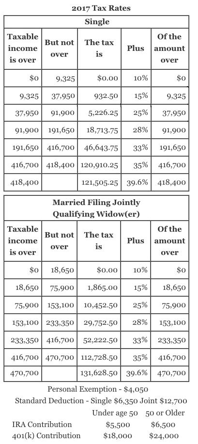 2017 Tax Table Pictures to Pin on Pinterest - PinsDaddy