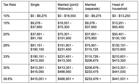 2017 Tax Tables Married Filing Jointly | Brokeasshome.com