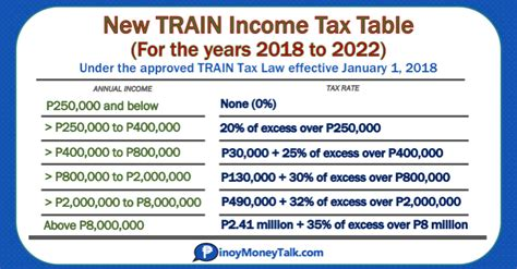 (2018) New BIR Income Tax Rates and Income Tax Tables ...