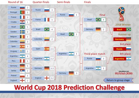 2018 World Cup Russia Free Prediction Templates   Spreadsheet1