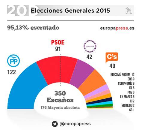20D: Resultados Elecciones Generales 2015