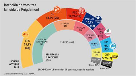 21 Diciembre - Elecciones autonómicas de Cataluña   Página ...
