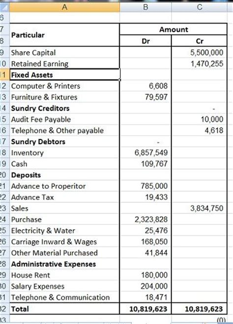 23 best images about Trial Balance Accounting on Pinterest ...