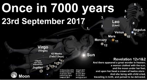 23 September 2017: How Rare is the Revelation 12 Heavenly ...