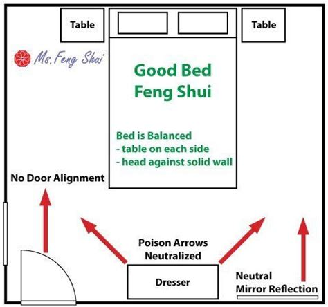 25+ best Feng shui bedroom layout ideas on Pinterest ...