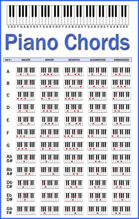 25+ best ideas about Free Guitar Chords on Pinterest ...