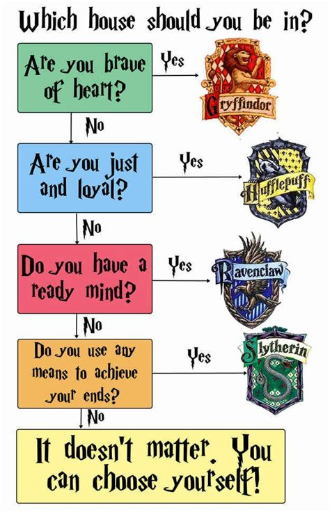 25+ best ideas about Harry Potter House Quiz on Pinterest ...