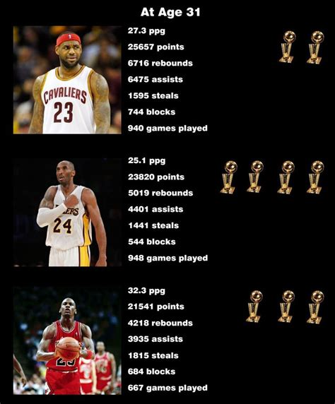 25+ best ideas about Lebron james stats on Pinterest ...