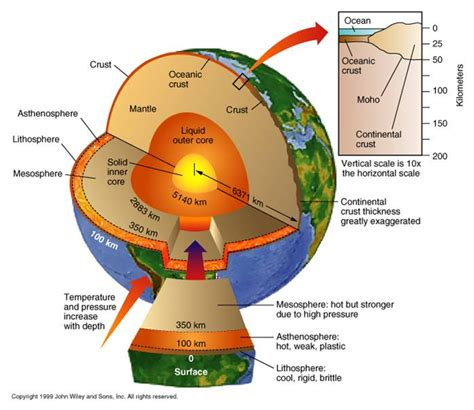 #29 How Does Science Know the Earth's Core? | Aplanetruth.info