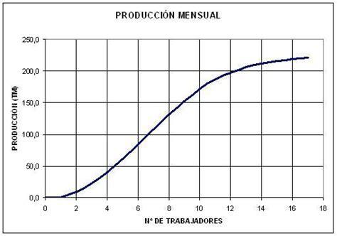 3.1. La función de producción a corto plazo